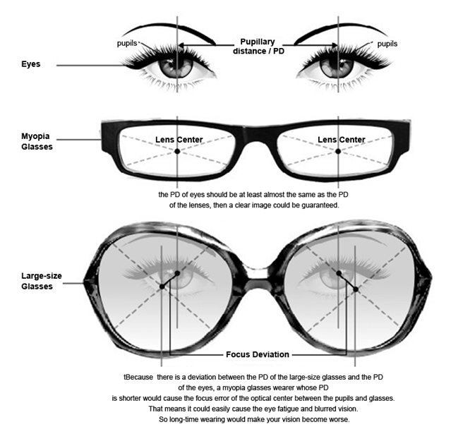 Eyeglass Frame Size Explained : Would your vision become worse if you wear large-sized ...